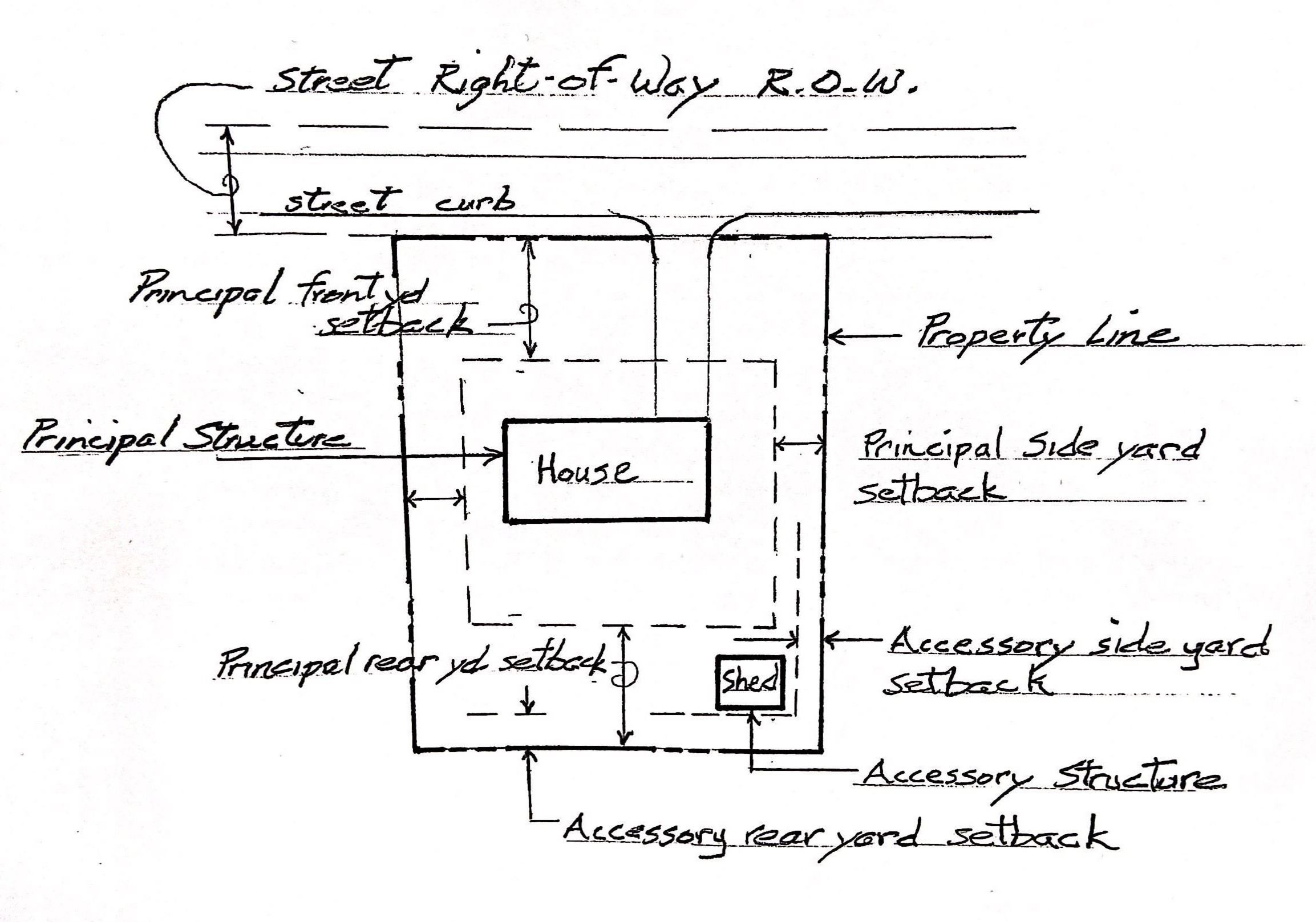 Zoning Property Diagram